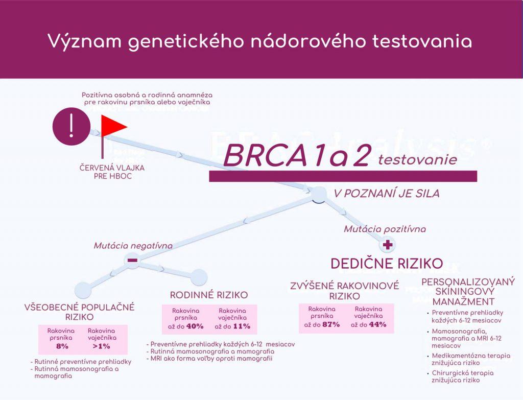 význam genetického na´dorového testovania