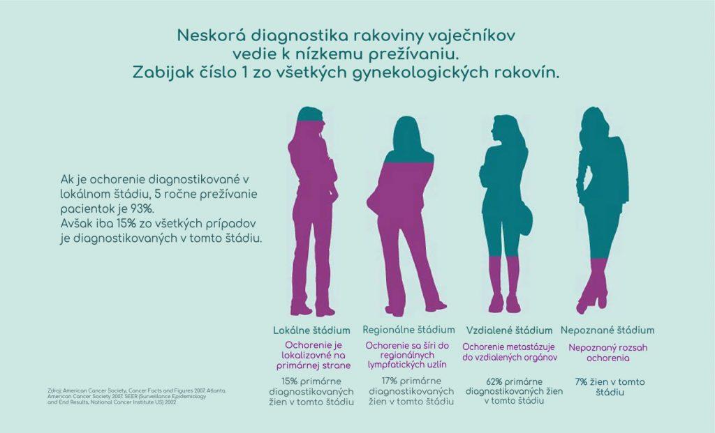 neskora diagnoza rakoviny vajecnikov