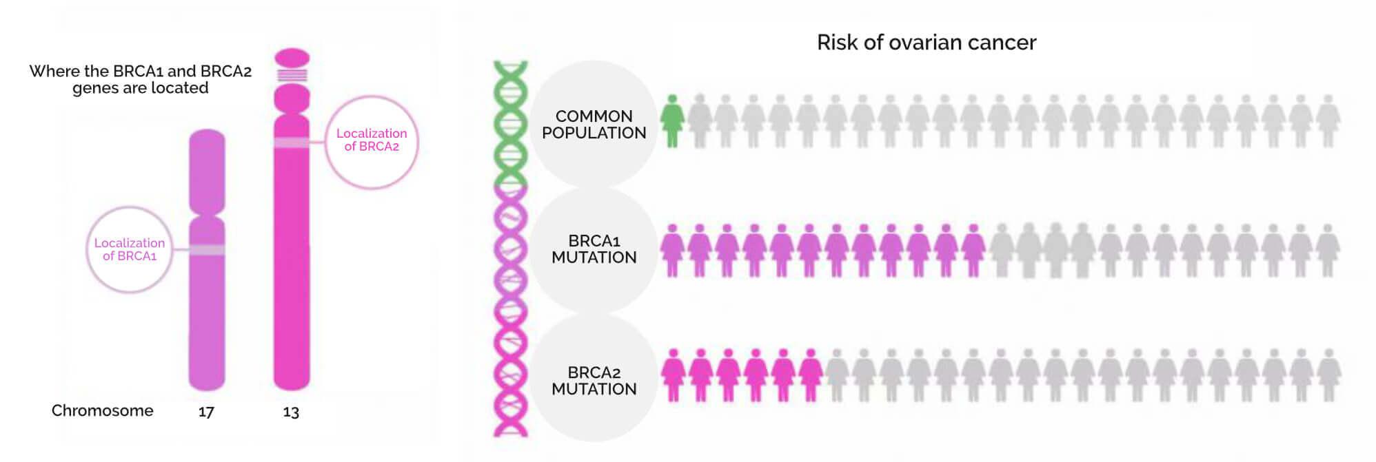riziko rakoviny vaječníkov